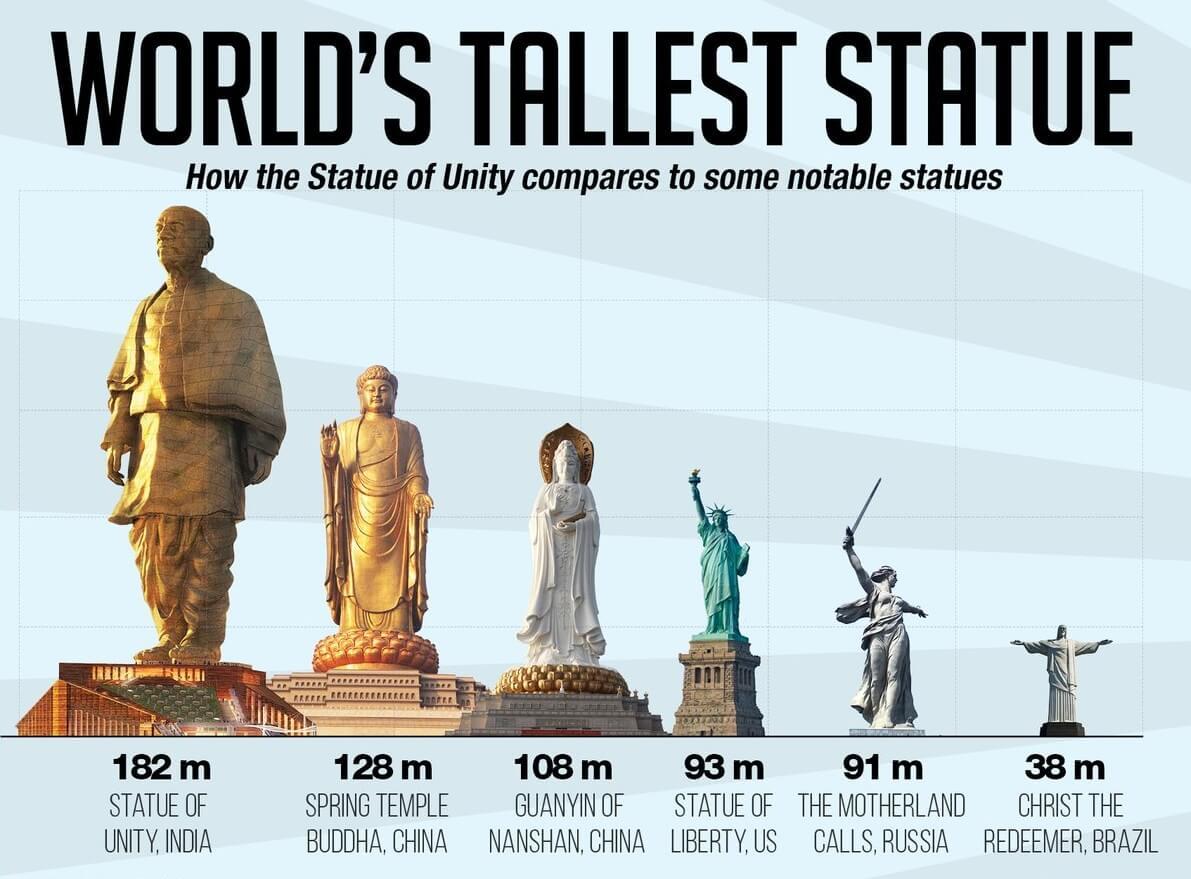 Statue of Unity Comparison